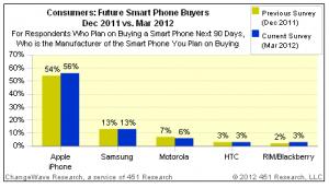 Apple iPhone Demand