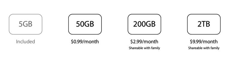 iCloud Storage Plans